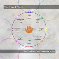 The Council Wheel